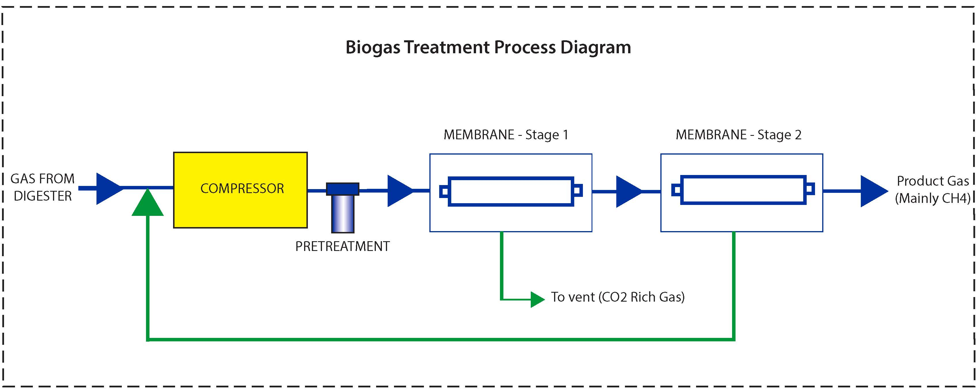 Biogas Treatment Processing And Systems Generon