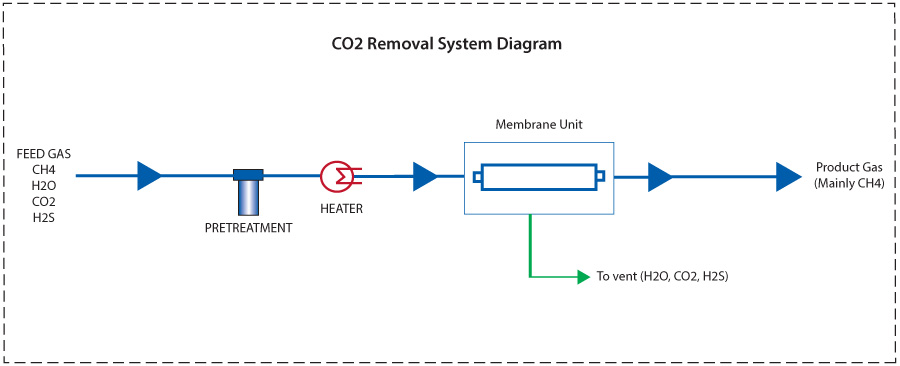CO2 separation from natural gas