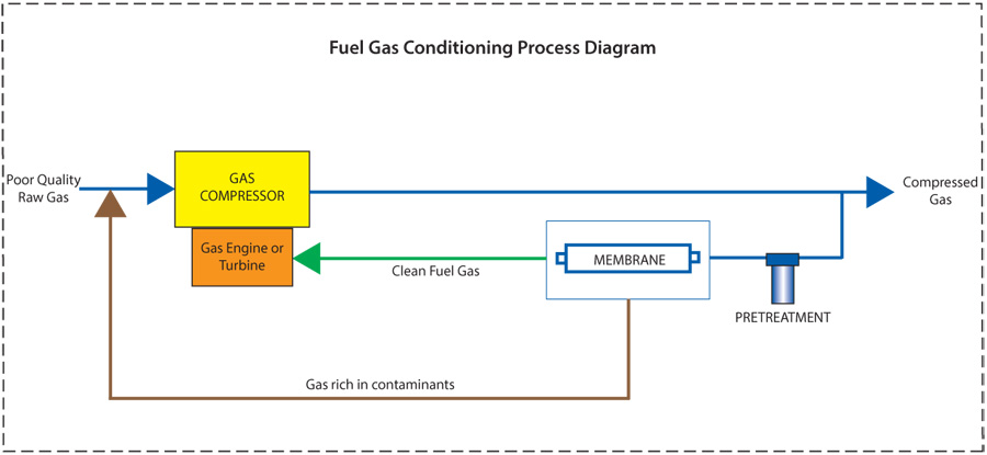 fuel gas conditioning system diagram