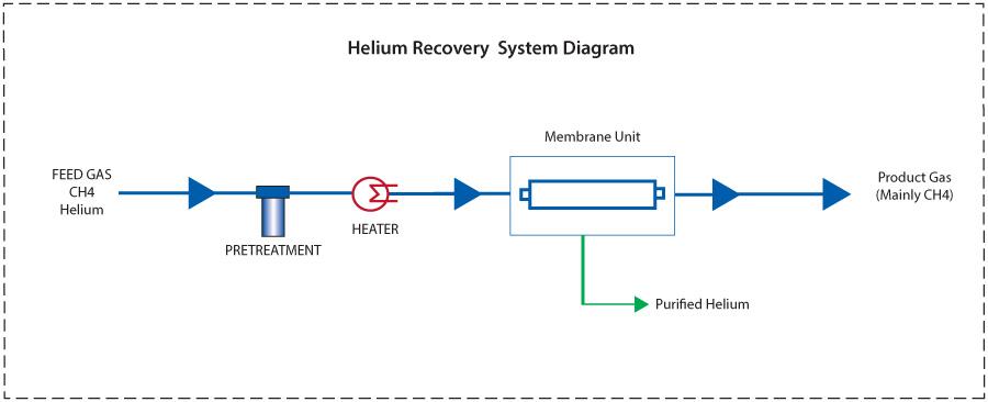 Helium recovery system diagram generon pioneering gas solutions helium recovery system diagram ccuart Gallery