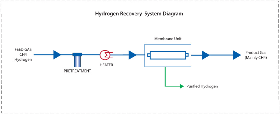 Hydrogen Recovery Packages - GENERON | Pioneering Gas Solutions