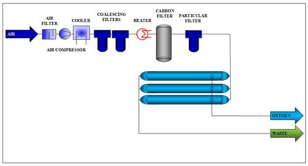 Oxygen Membrane Generator Diagram Generon Pioneering Gas Solutions