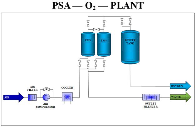 Oxygen Psa Generator Diagram Generon Pioneering Gas Solutions