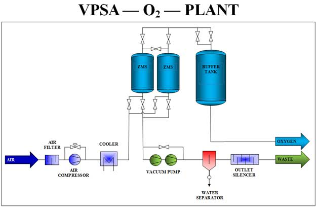 Oxygen Vpsa Generator Diagram Generon Pioneering Gas Solutions