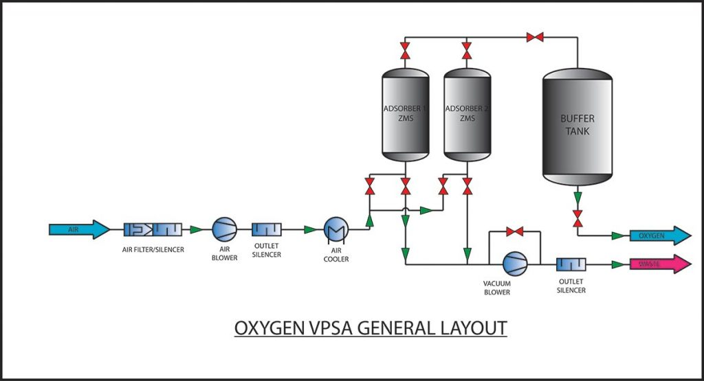 Vpsa Oxygen Generator