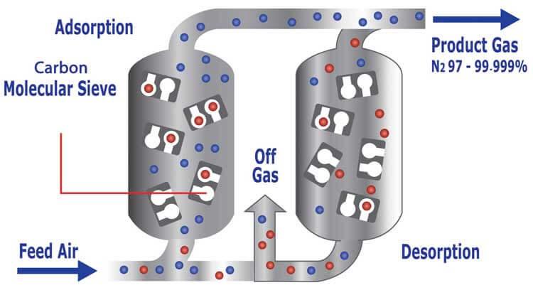 PSA nitrogen compressor