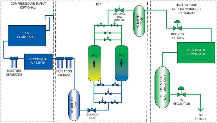 Psa Nitrogen Generator On Site Psa Nitrogen Generator