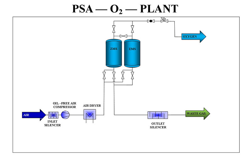 PSA oxygen generator - pressure swing adsorption flowchart